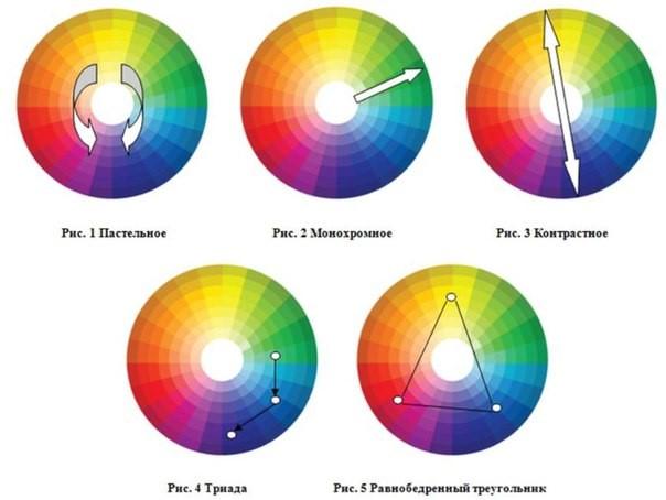 Как (не)правильно сочетать цвета в одежде